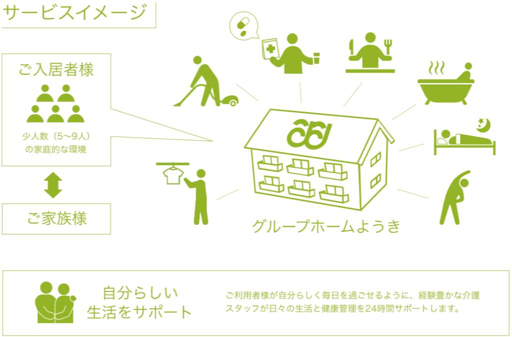 グループホーム サービスイメージ図