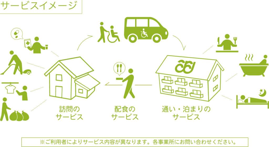 小規模多機能型居宅介護 サービスイメージ